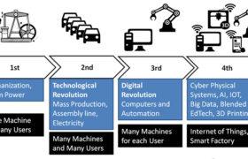 Industry 4.0 Industrie 4.0
