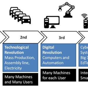 Industry 4.0 Industrie 4.0
