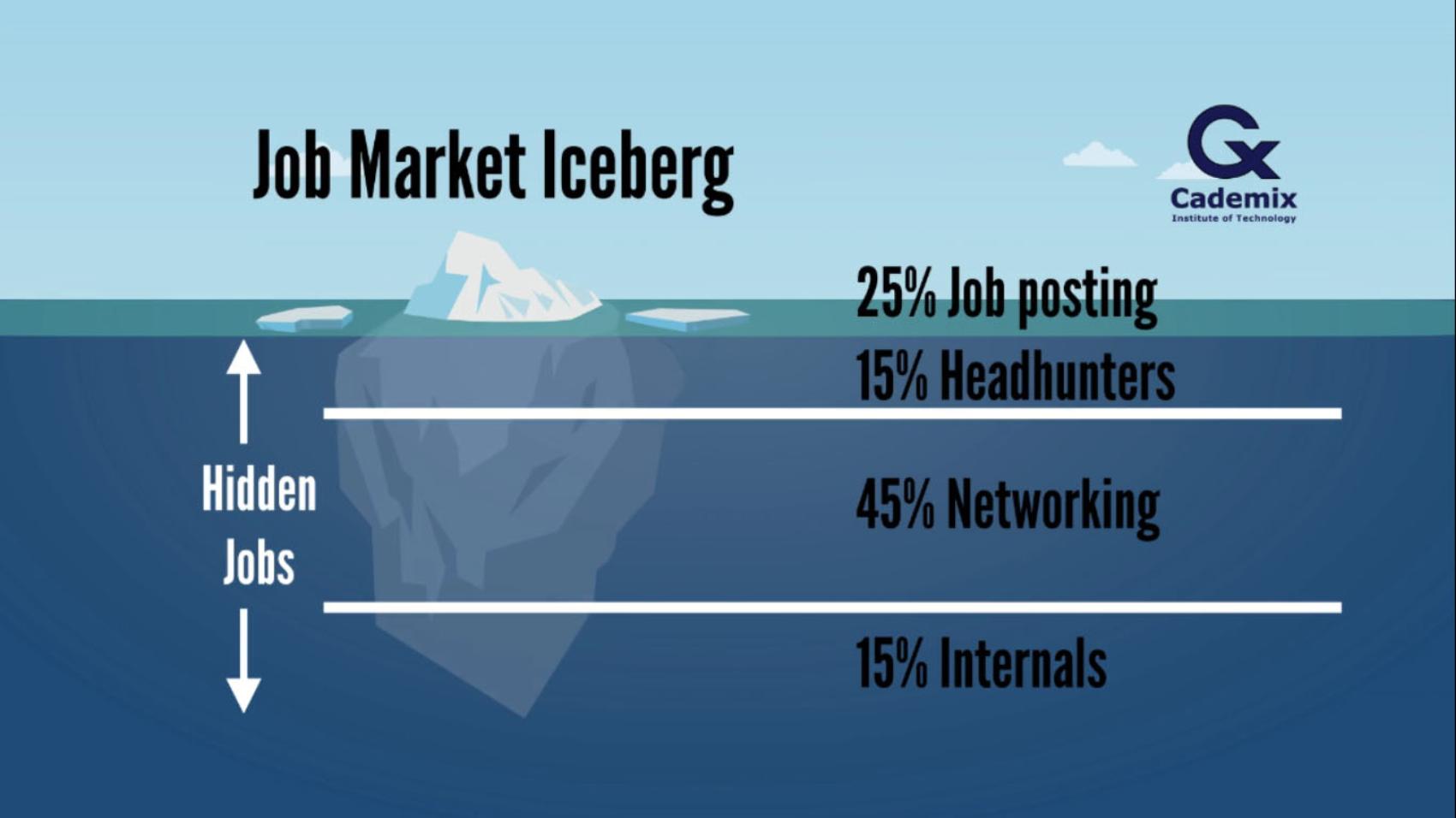 The Hidden Job Market Iceberg
