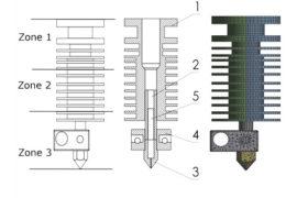 3D Printing Clogging Zones
