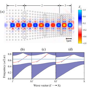 Impedance Matching Photonic Crystal Simulation