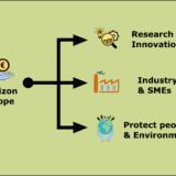 Horizon Europe funding in different sectors