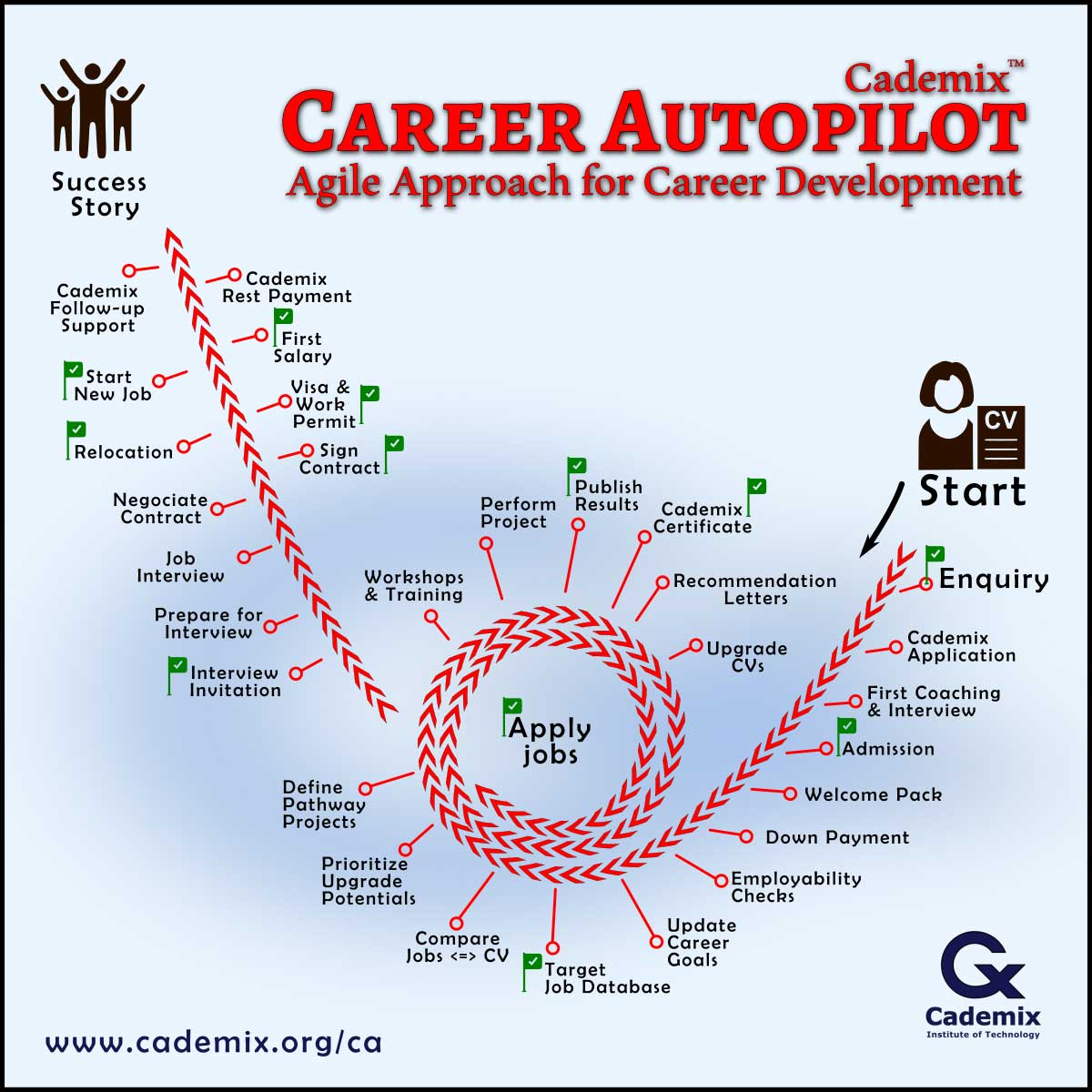 Cademix Career Autopilot Agile Career Development Pathway for Job seekers in Europe