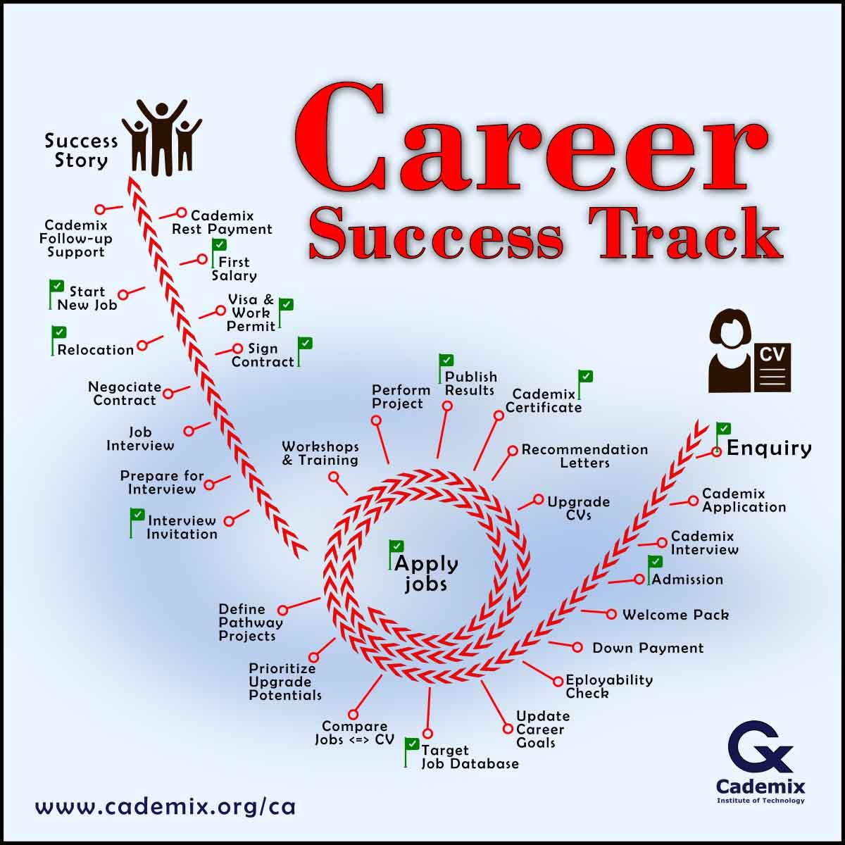 Success Track toward Job Placement - Details of Cademix Career Autopilot Program