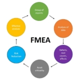 FMEA Process Analysis Step by Step