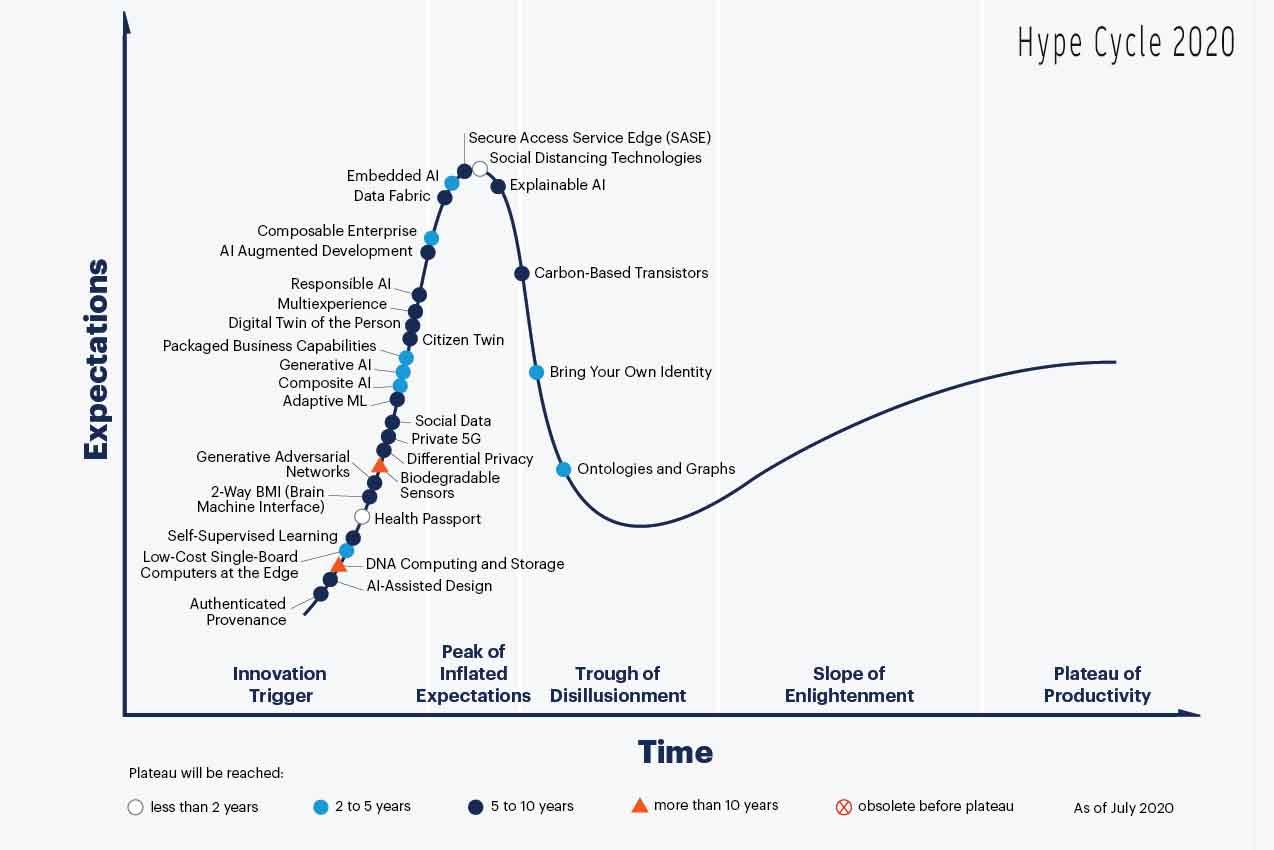 Gartner Hype Cycle 2020 Emerging Technologies