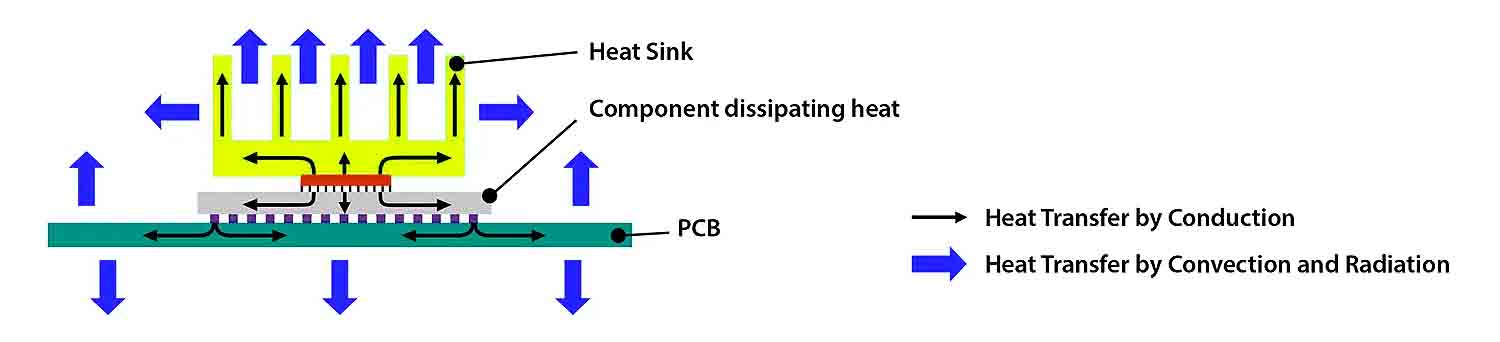Heat Sink heat transfer Conduction and convection