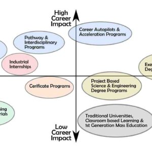 High Low Cost impact Education Options Comparison Chart Study Abroad university ROI Return on Investment cademix autopilot
