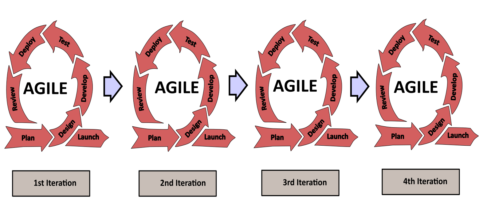 Multiple Agile Cycles