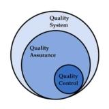 Quality Assurance Quality Control Quality System Schematic Diagram