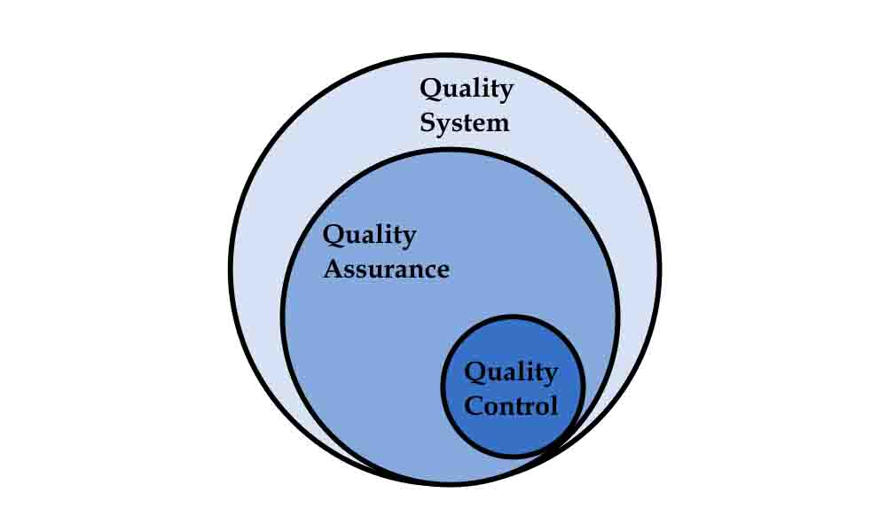 Quality Assurance Quality Control Quality System Schematic Diagram