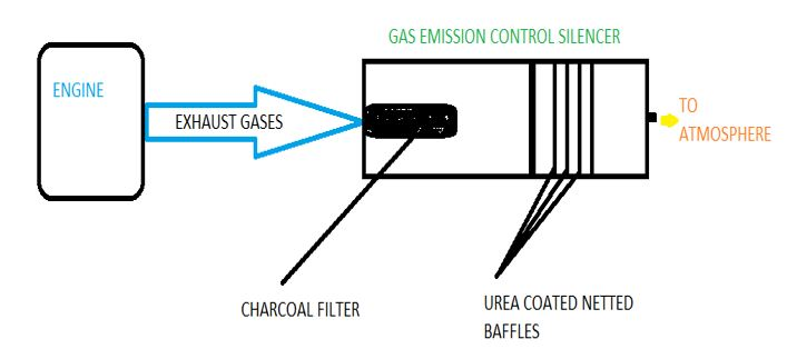 assembly of gas emission control silencer assembly