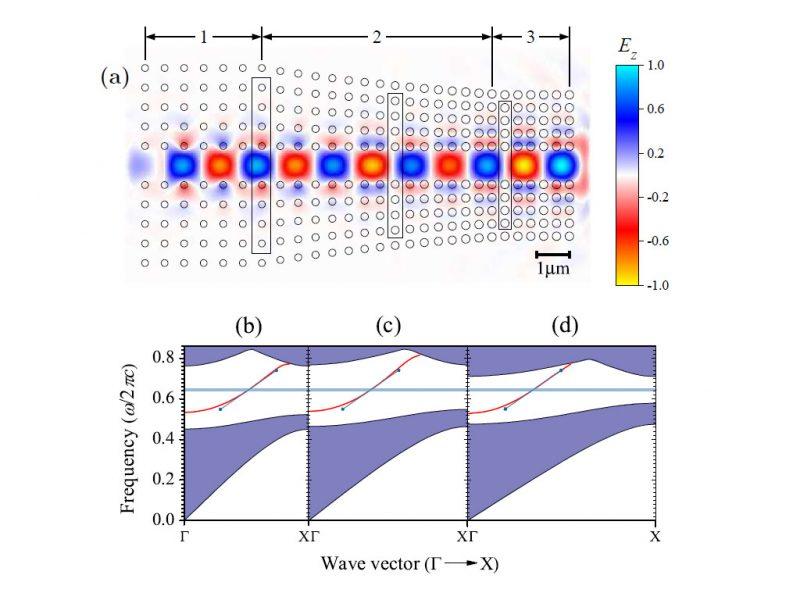 Impedance Matching Photonic Crystal Simulation