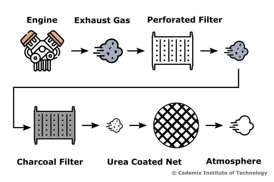 Work Flow Flowchart of Gas Emission Control Silencer