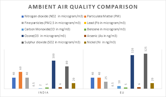 EU Ambient Air quality standards Comparison India and Europe