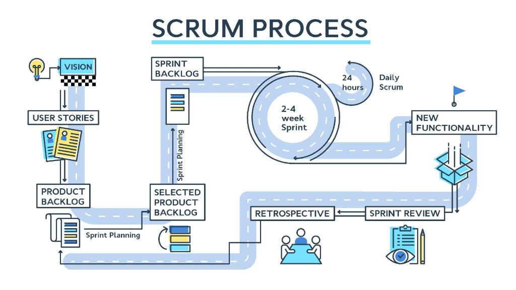 The Scrum Process Agile Management
